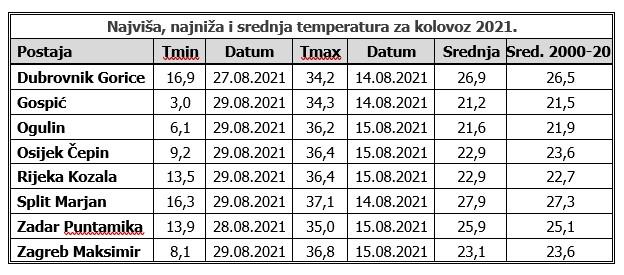 Najviša, najniža i srednja temperatura u kolovozu 2021.