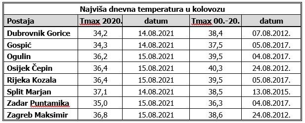 Najviše dnevne temperature zraka u kolovozu